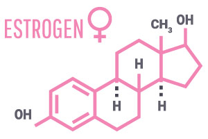 image of chemical structure of estrogen to show how menopause can affect weight loss