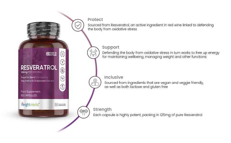 Benefits of resveratrol