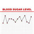 line scatter graph showing blood sugar levels in the body