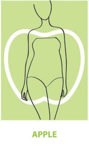infographic showing body shapes and which type of waist they have