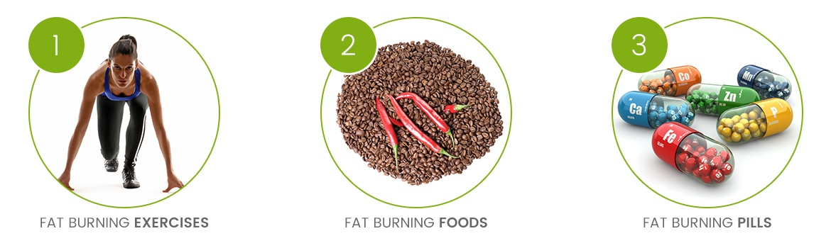 infographic showing 3 images of Ways To Burn Fat at home