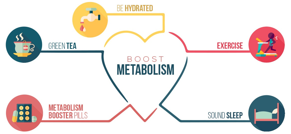 infographic on how to boost the metabolism in different ways