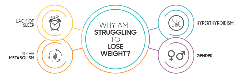 infographic to show why somone may not be losing weight